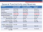 general fund activity and reserves