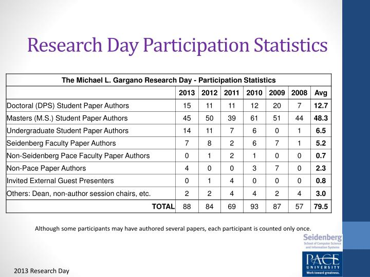 Research Day Participation Statistics
