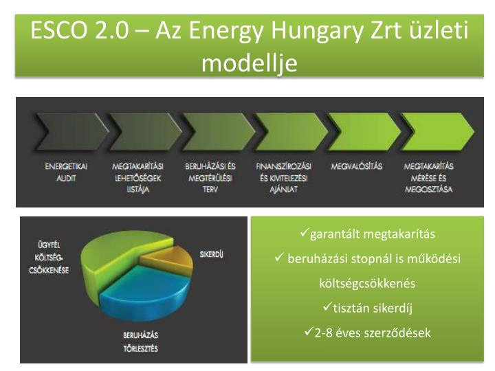ESCO 2.0 – Az