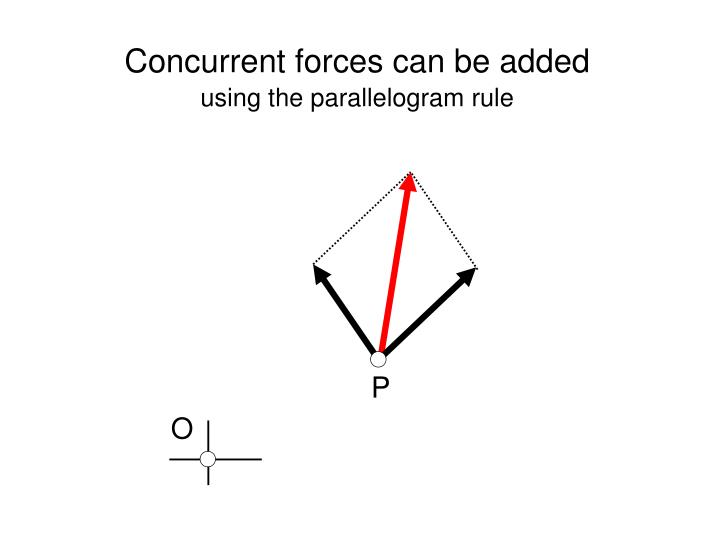 Concurrent forces can be added