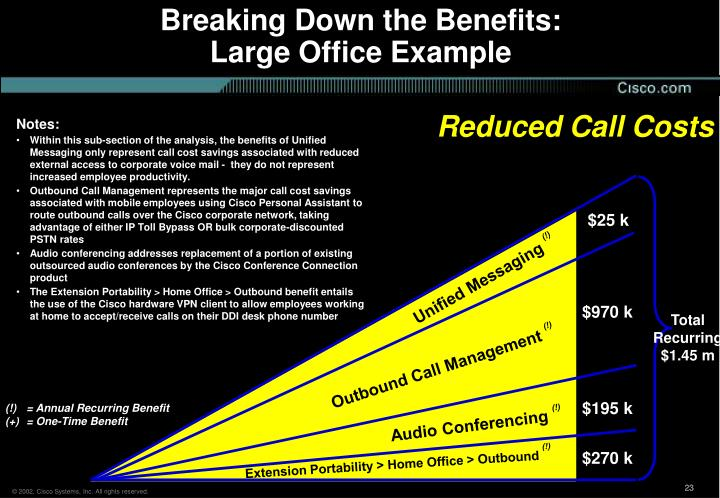 Breaking Down the Benefits: Large Office Example
