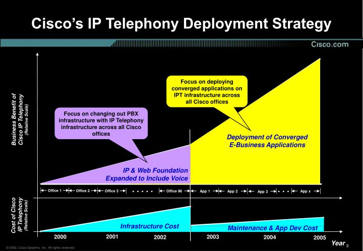 Focus on deploying converged applications on IPT infrastructure across all Cisco offices