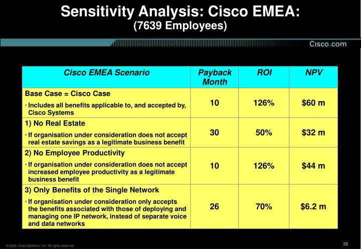 Sensitivity Analysis: Cisco EMEA: