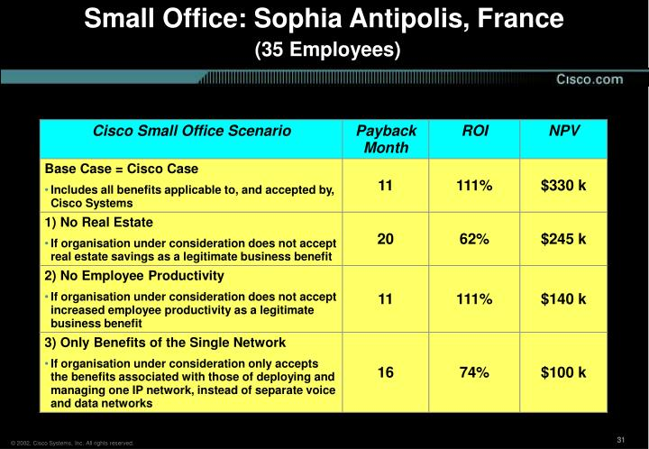 Small Office: Sophia Antipolis, France