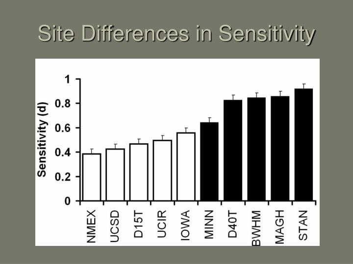 Site Differences in Sensitivity