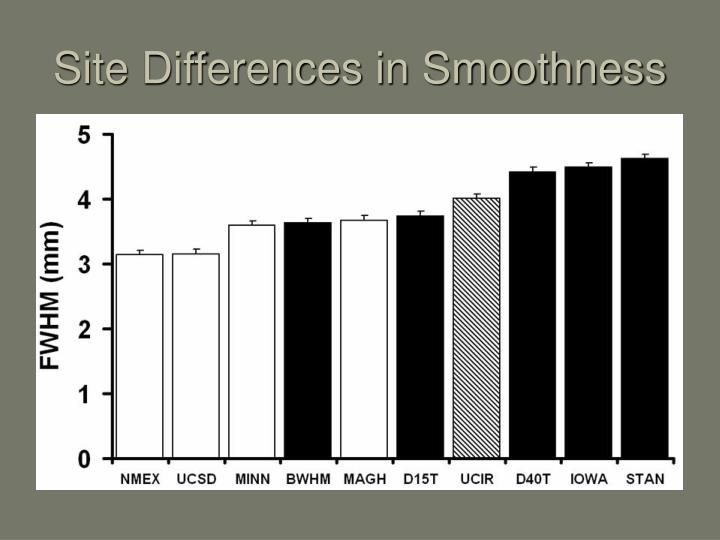 Site Differences in Smoothness