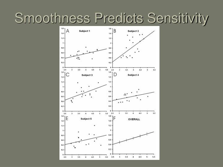 Smoothness Predicts Sensitivity