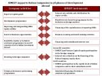simest supports italian companies in all phases of development abroad