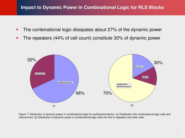 Impact to Dynamic Power in Combinational Logic for RLS Blocks
