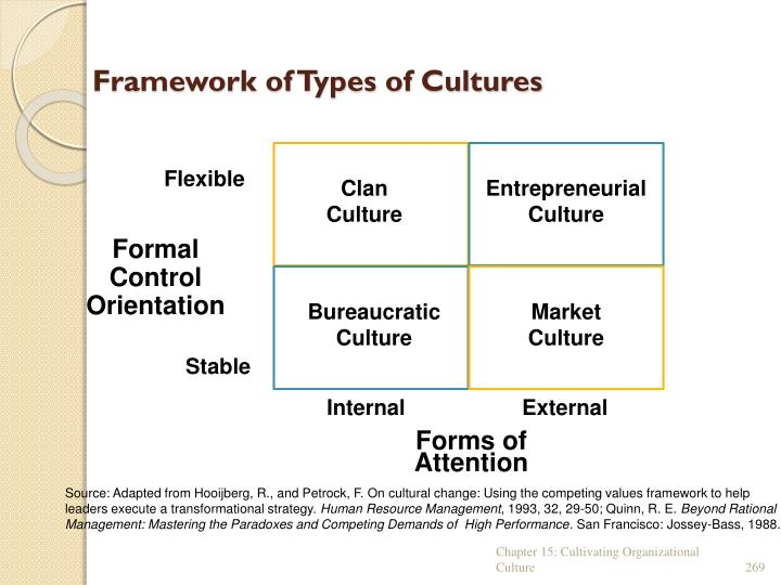 Framework of Types of Cultures