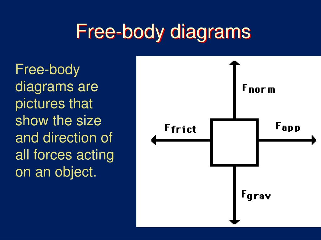 Ppt Free Body Diagrams Powerpoint Presentation Id3146595 Acceleration Due To Gravity Diagram The For This N