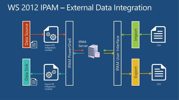 WS 2012 IPAM – External Data Integration
