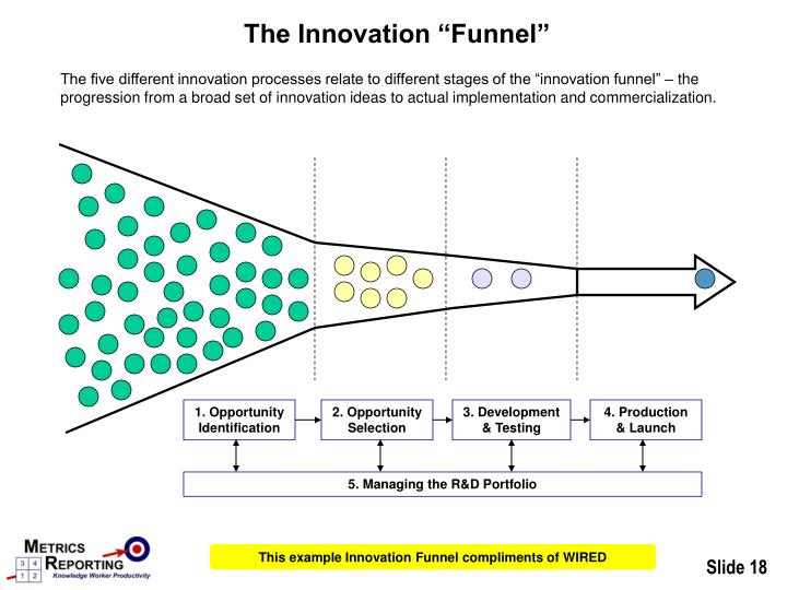 """The Innovation """"Funnel"""""""