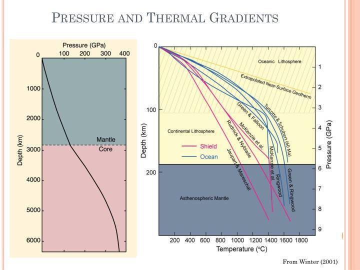 Pressure and Thermal Gradients