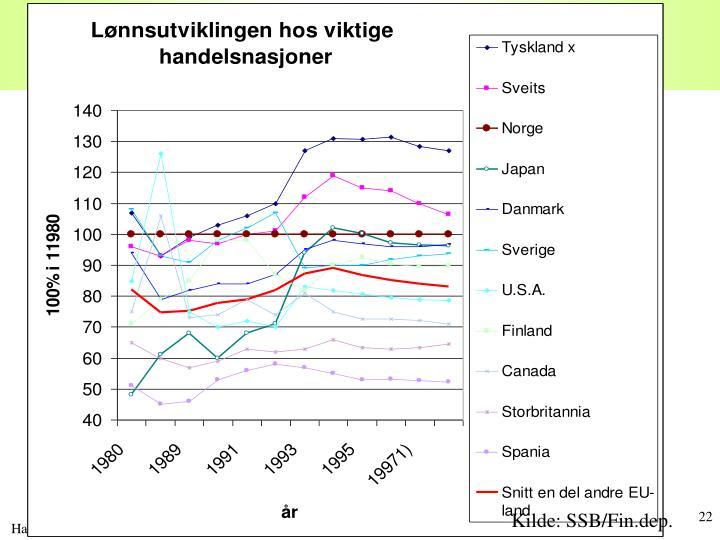 Lønnsnivået i Norge