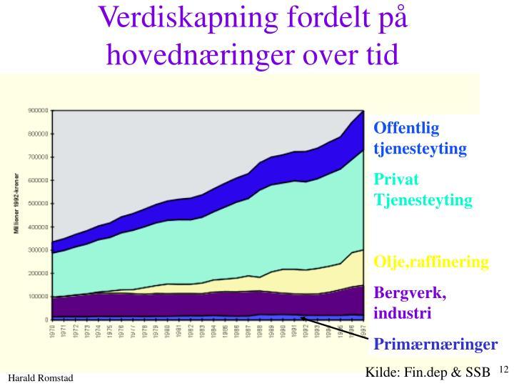 Verdiskapning fordelt på hovednæringer over tid