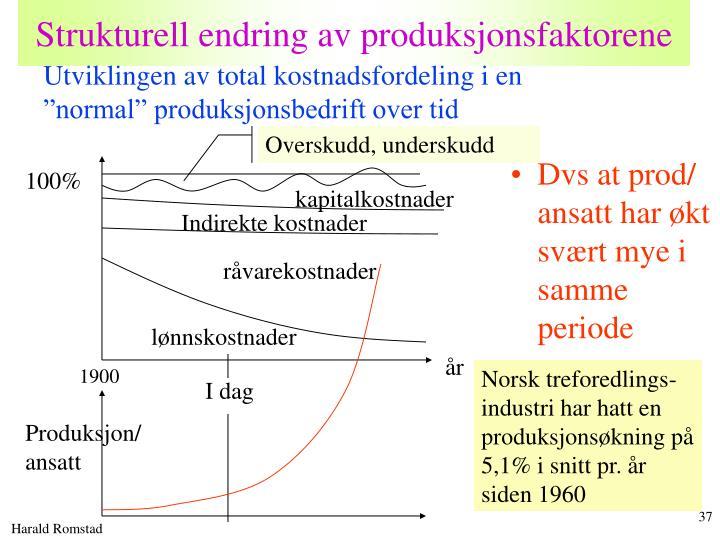 Strukturell endring av produksjonsfaktorene