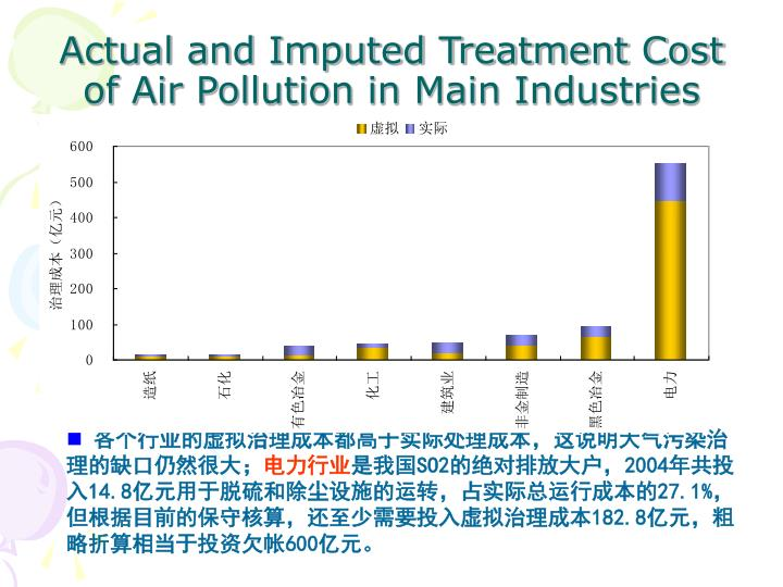 Actual and Imputed Treatment Cost of Air Pollution in Main Industries