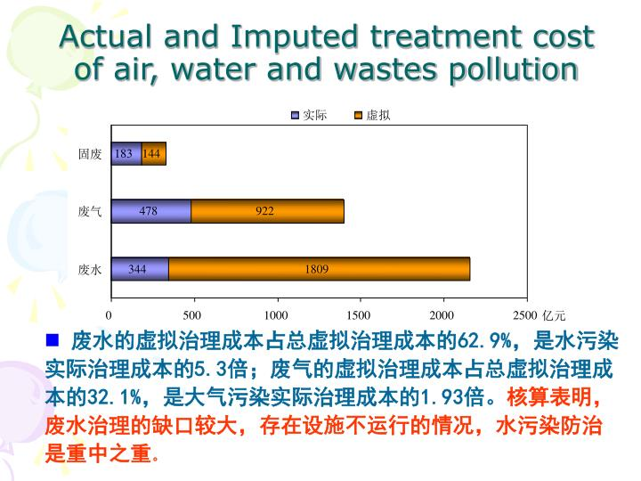 Actual and Imputed treatment cost of air, water and wastes pollution