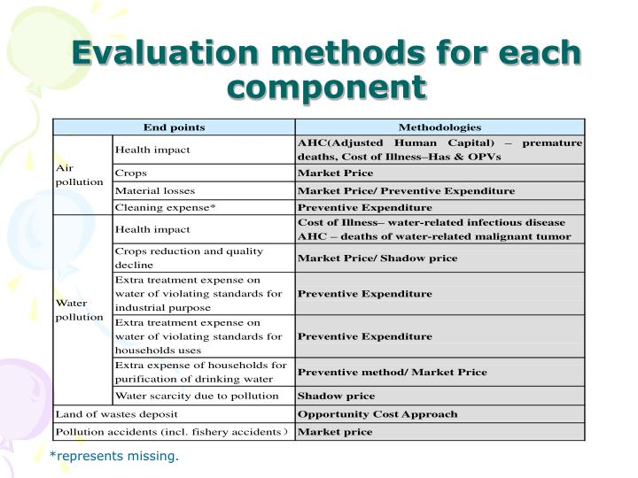 Evaluation methods for each component