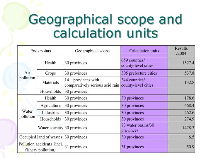 Geographical scope and calculation units
