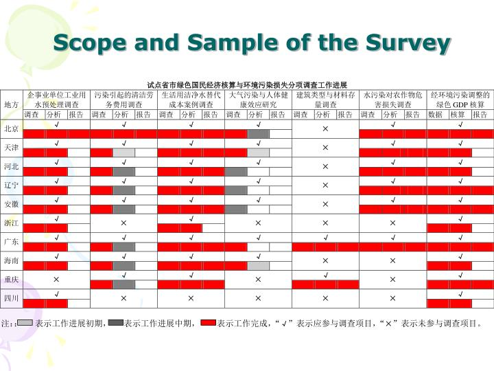 Scope and Sample of the Survey