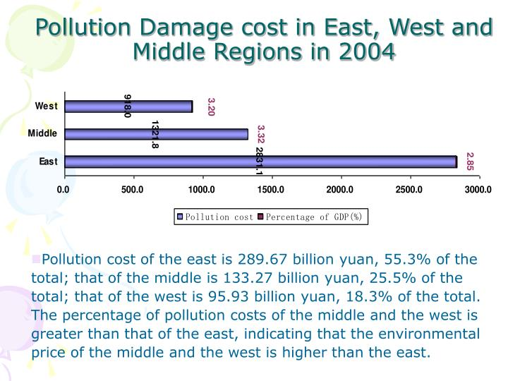 Pollution Damage cost in East, West and Middle Regions in 2004