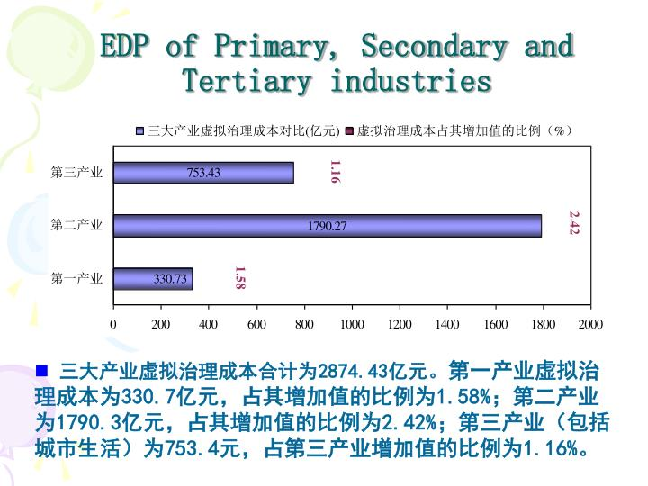 EDP of Primary, Secondary and Tertiary industries