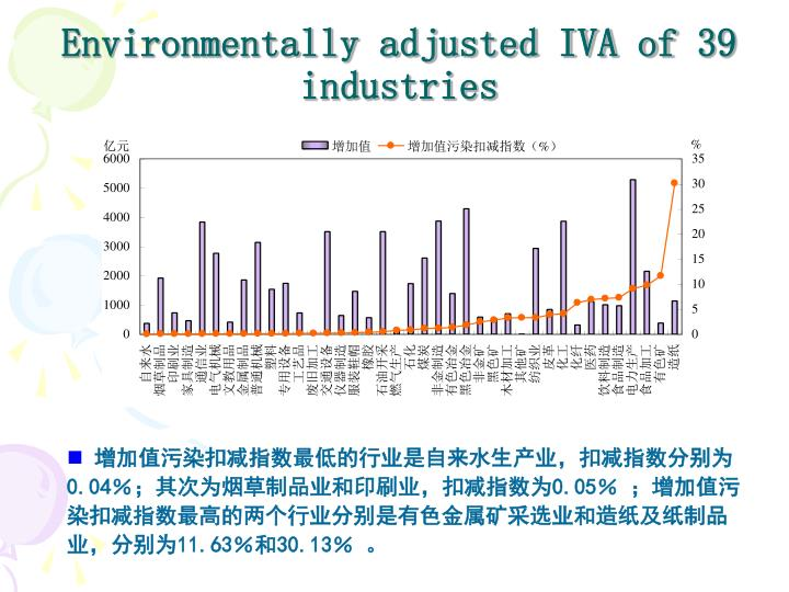 Environmentally adjusted IVA of 39 industries