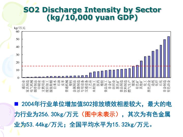SO2 Discharge Intensity by Sector