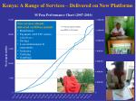 kenya a range of services delivered on new platforms