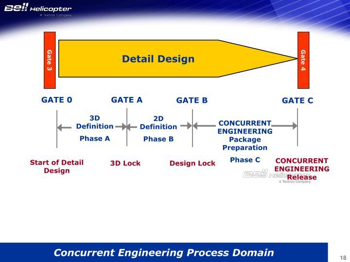 GATE 0