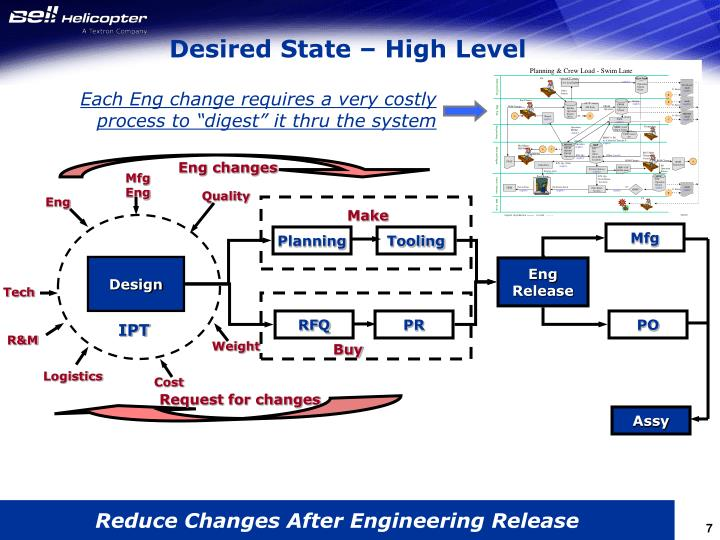 """Each Eng change requires a very costly process to """"digest"""" it thru the system"""