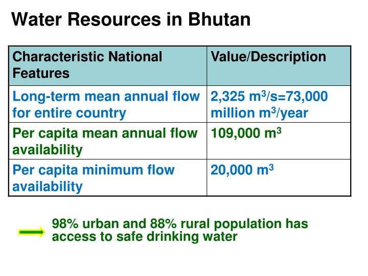 Water Resources in Bhutan