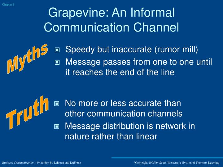 nature of business communication