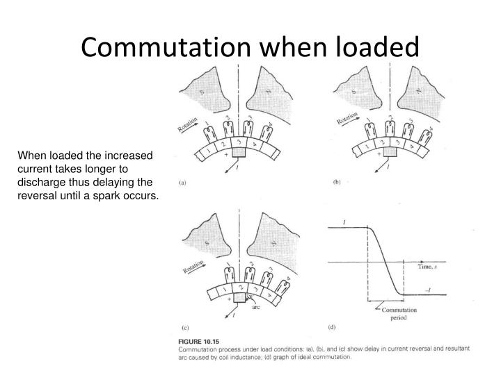 Commutation when loaded