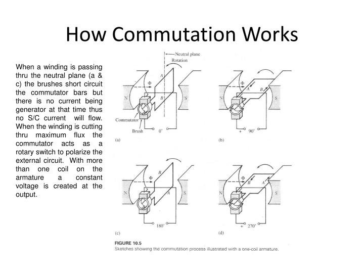 How Commutation Works