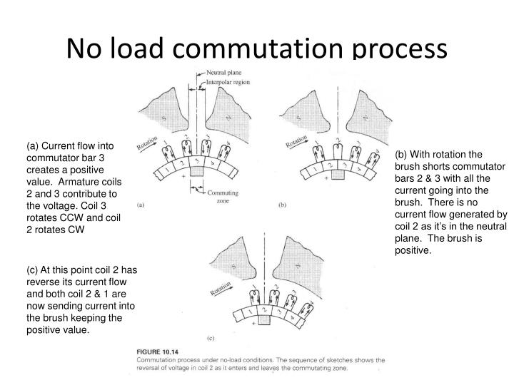 No load commutation process