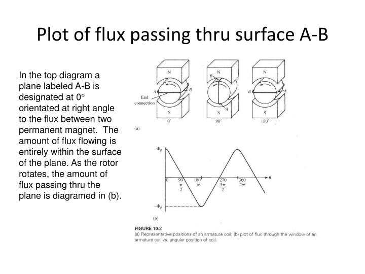 Plot of flux passing thru surface a b