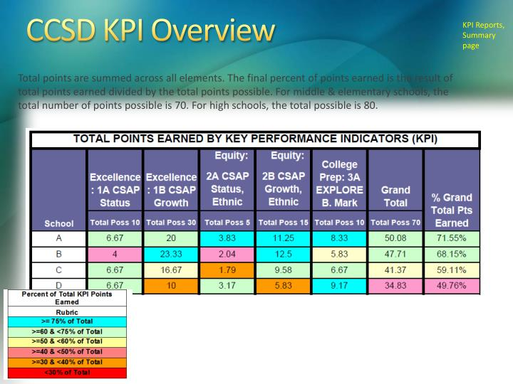 CCSD KPI Overview