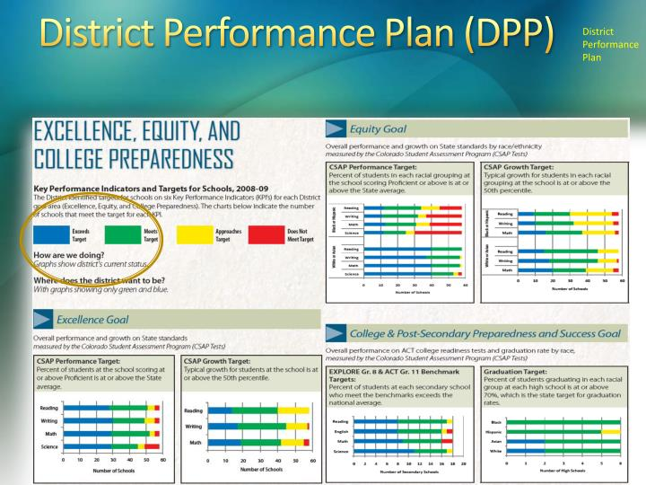 District Performance Plan (DPP)
