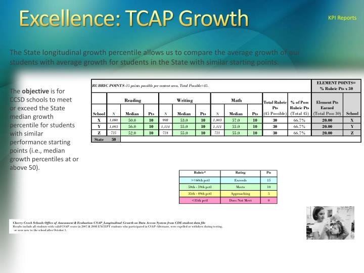 Excellence: TCAP Growth