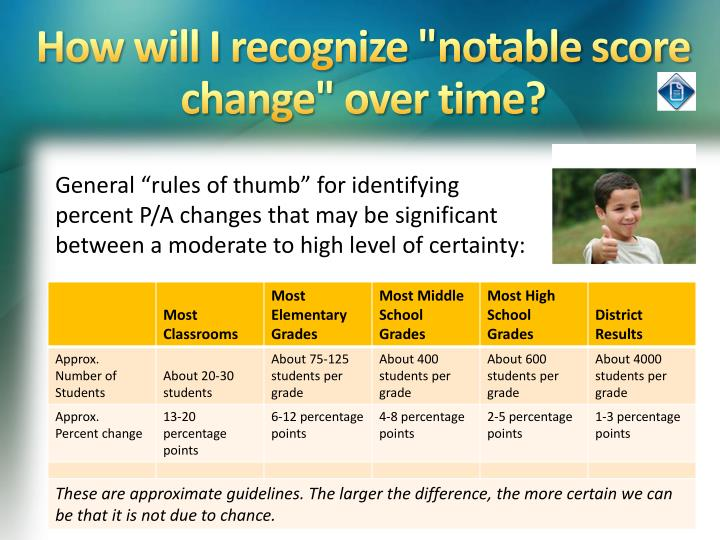 """How will I recognize """"notable score change"""" over time?"""