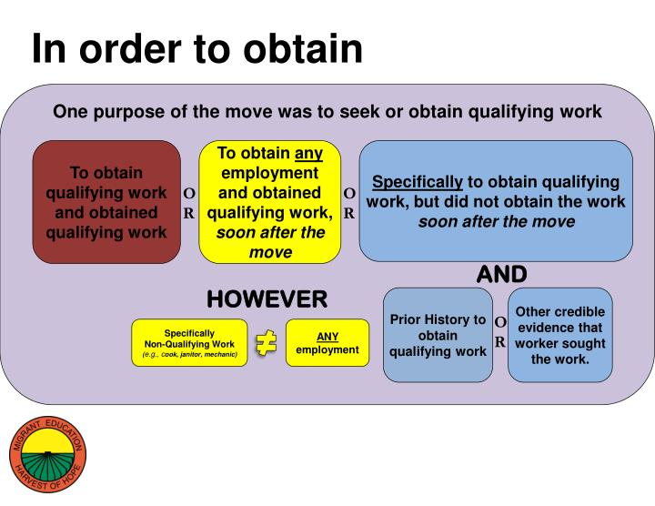 In order to obtain