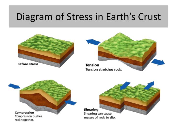 Ppt forces in earths crust powerpoint presentation id3149568 diagram of stress in earths crust ccuart Image collections