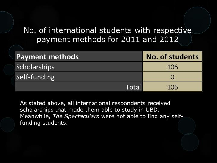 No. of international students with respective payment methods for 2011 and 2012