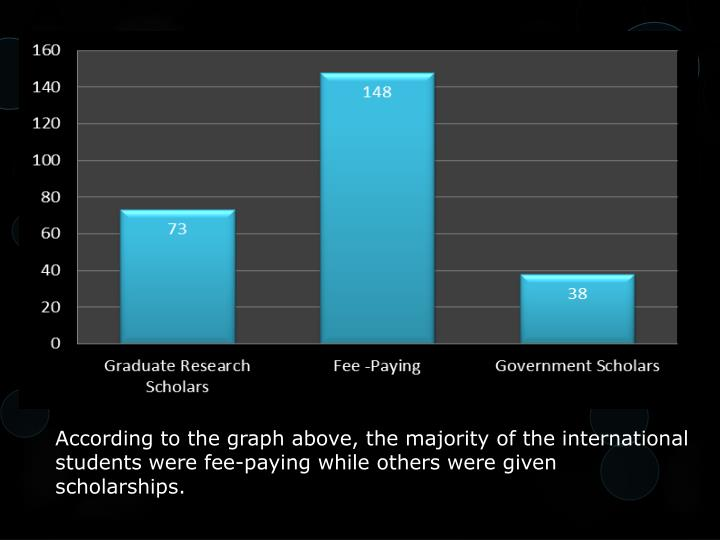 According to the graph above, the majority of the international students were fee-paying while others were given scholarships.