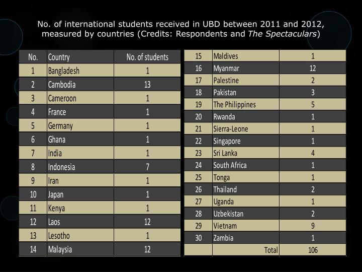 No. of international students received in UBD between 2011 and 2012, measured by countries (Credits: Respondents and