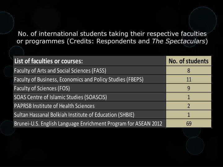 No. of international students taking their respective