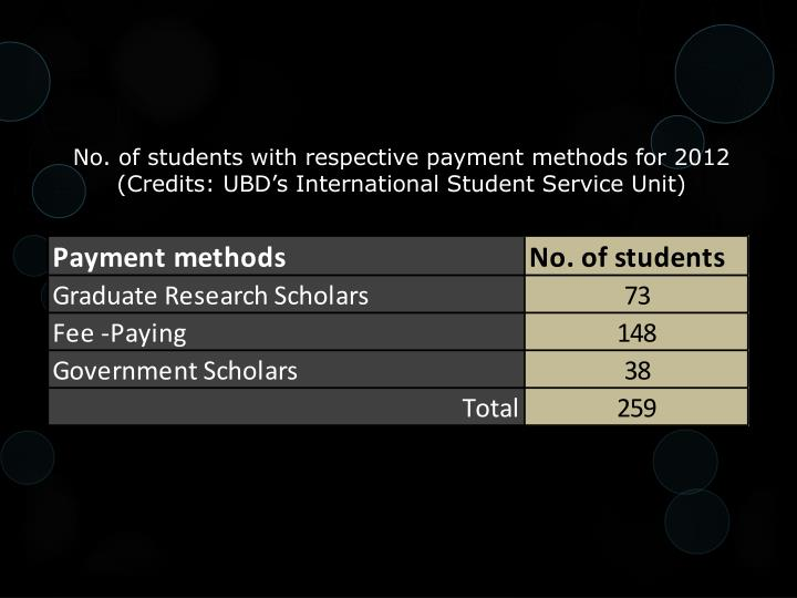 No. of students with respective payment methods for 2012